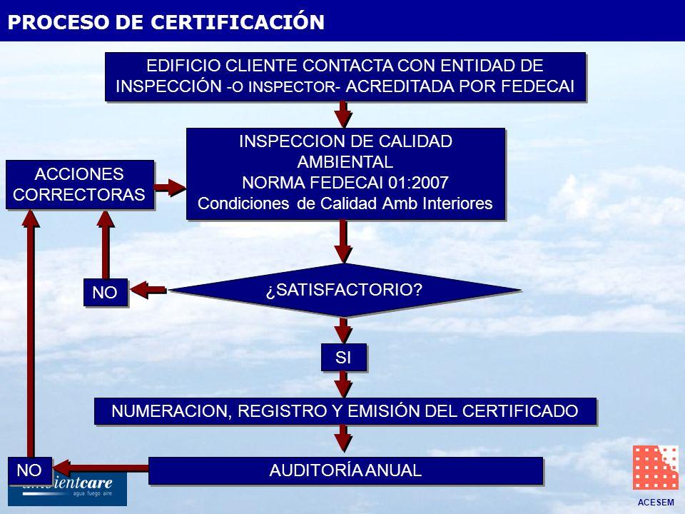 ACESEM PROCESO DE CERTIFICACIÓN EDIFICIO CLIENTE CONTACTA CON ENTIDAD DE INSPECCIÓN -O INSPECTOR- ACREDITADA POR FEDECAI INSPECCION DE CALIDAD AMBIENT