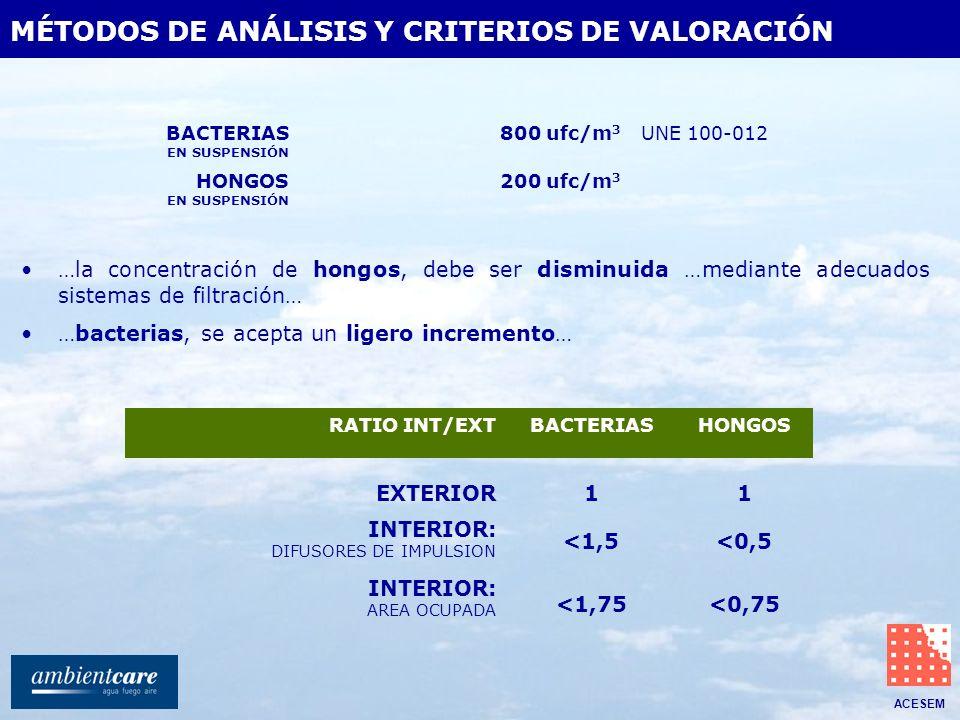 ACESEM MÉTODOS DE ANÁLISIS Y CRITERIOS DE VALORACIÓN EXTERIOR 11 INTERIOR: DIFUSORES DE IMPULSION <1,5<0,5 INTERIOR: AREA OCUPADA <1,75<0,75 …la conce