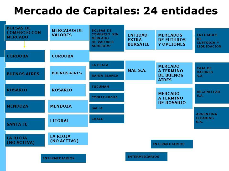 BOLSAS DE COMERCIO CON MERCADO MERCADOS DE VALORES MERCADOS DE FUTUROS Y OPCIONES ENTIDAD EXTRA BURSÁTIL CÓRDOBA BUENOS AIRES CÓRDOBA BUENOS AIRES ROSARIO MENDOZA SANTA FE LITORAL LA RIOJA (NO ACTIVA) LA RIOJA (NO ACTIVO) BOLSAS DE COMERCIO SIN MERCADO DE VALORES ADHERIDO LA PLATA BAHÍA BLANCA TUCUMÁN CONFEDERADA SALTA MERCADO A TERMINO DE BUENOS AIRES MERCADO A TERMINO DE ROSARIO ARGENTINA CLEARING S.A.