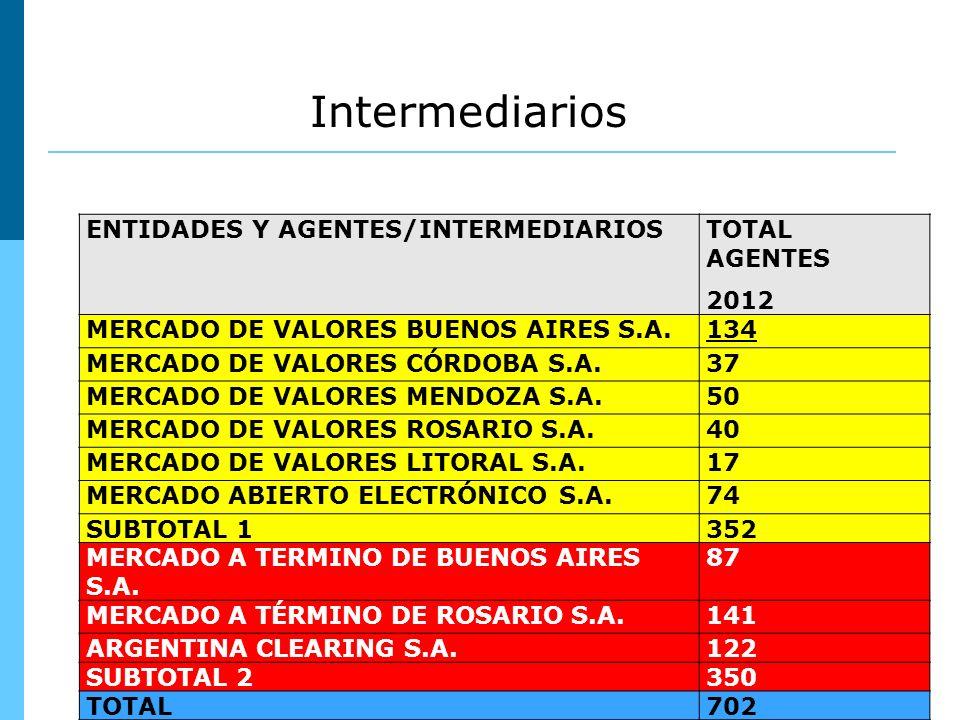 Intermediarios ENTIDADES Y AGENTES/INTERMEDIARIOSTOTAL AGENTES 2012 MERCADO DE VALORES BUENOS AIRES S.A.134 MERCADO DE VALORES CÓRDOBA S.A.37 MERCADO DE VALORES MENDOZA S.A.50 MERCADO DE VALORES ROSARIO S.A.40 MERCADO DE VALORES LITORAL S.A.17 MERCADO ABIERTO ELECTRÓNICO S.A.74 SUBTOTAL 1352 MERCADO A TERMINO DE BUENOS AIRES S.A.