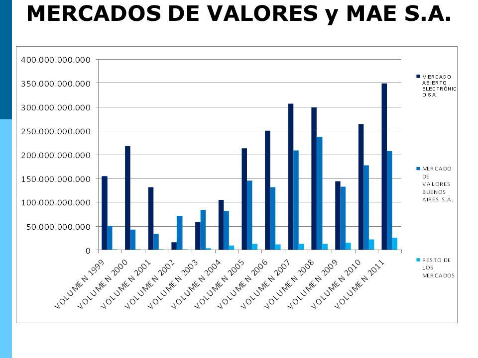 Los volúmenes están medidos en $ MERCADOS DE VALORES y MAE S.A.
