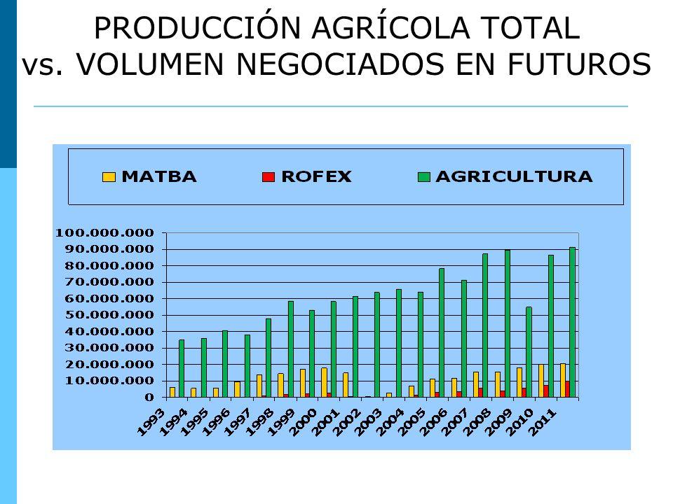 PRODUCCIÓN AGRÍCOLA TOTAL vs. VOLUMEN NEGOCIADOS EN FUTUROS