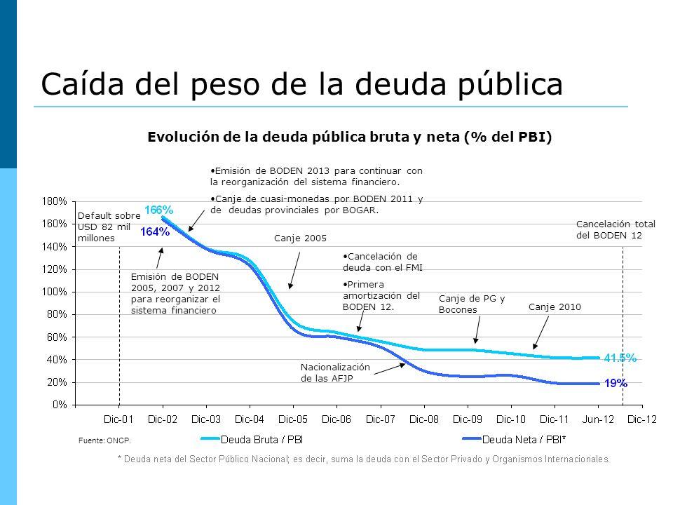 Fuente: ONCP. Caída del peso de la deuda pública Evolución de la deuda pública bruta y neta (% del PBI) Canje 2005 Emisión de BODEN 2005, 2007 y 2012