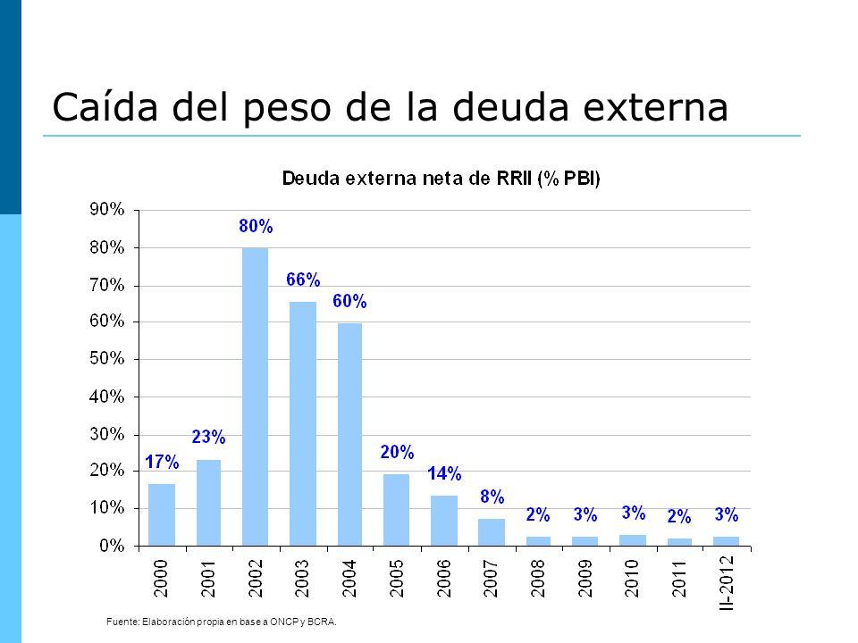 Fuente: BCRA y Ministerio de Economía y Finanzas Públicas.