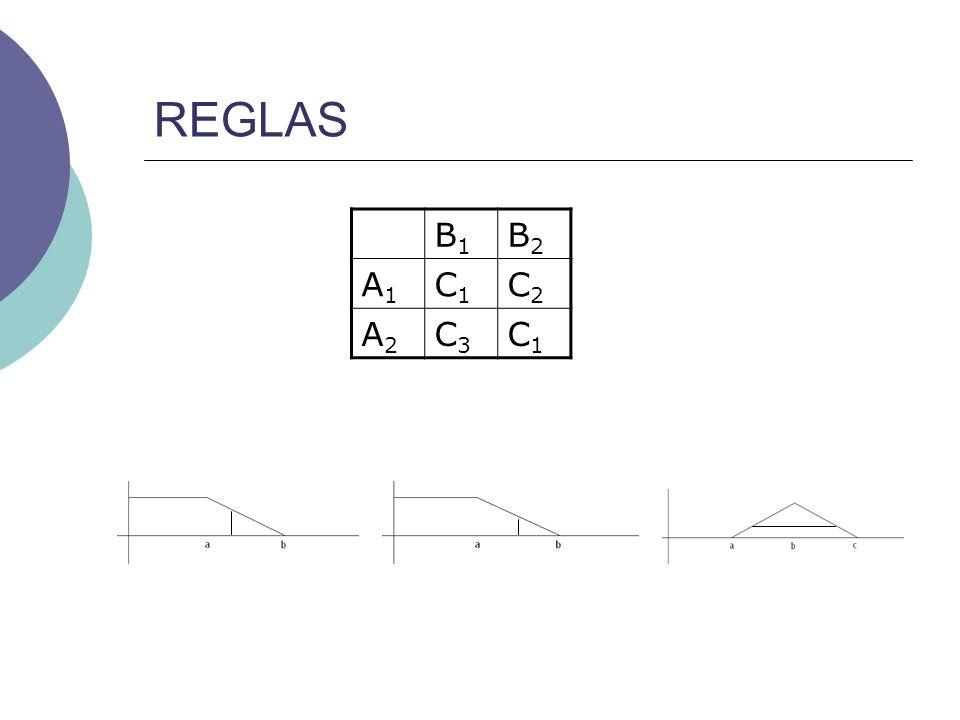 REGLAS B1B1 B2B2 A1A1 C1C1 C2C2 A2A2 C3C3 C1C1