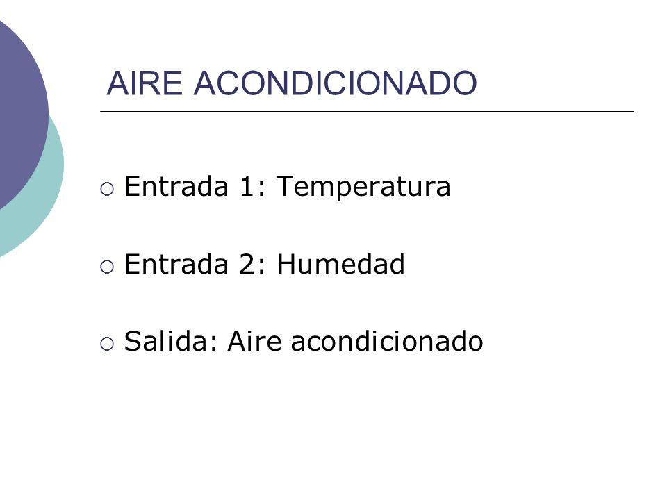 AIRE ACONDICIONADO Entrada 1: Temperatura Entrada 2: Humedad Salida: Aire acondicionado