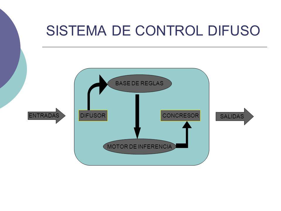 SISTEMA DE CONTROL DIFUSO ENTRADAS SALIDAS DIFUSORCONCRESOR BASE DE REGLAS MOTOR DE INFERENCIA