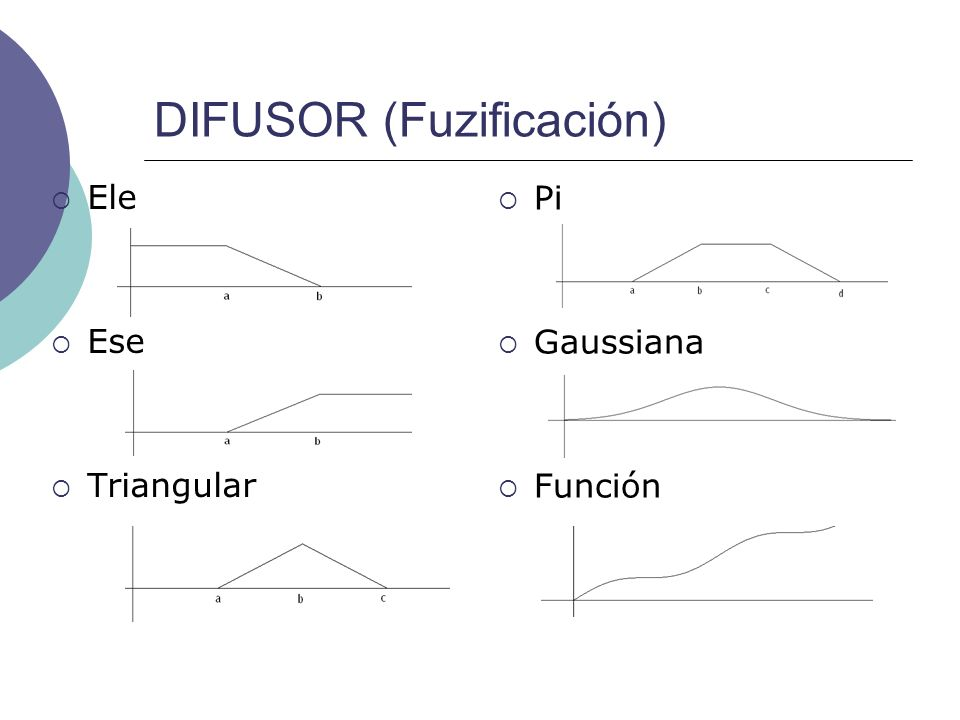 DIFUSOR (Fuzificación) Ele Ese Triangular Pi Gaussiana Función