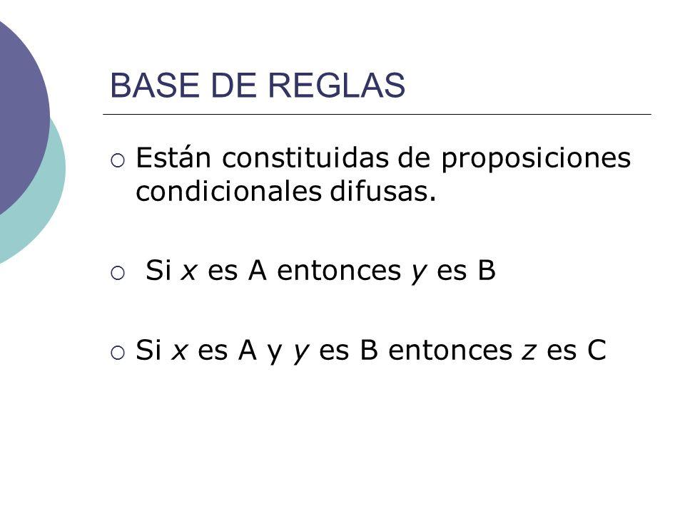BASE DE REGLAS Están constituidas de proposiciones condicionales difusas. Si x es A entonces y es B Si x es A y y es B entonces z es C
