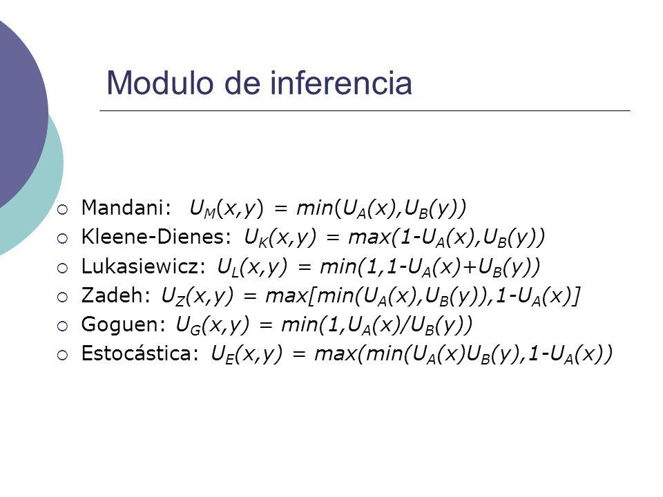 Modulo de inferencia Mandani: U M (x,y) = min(U A (x),U B (y)) Kleene-Dienes: U K (x,y) = max(1-U A (x),U B (y)) Lukasiewicz: U L (x,y) = min(1,1-U A