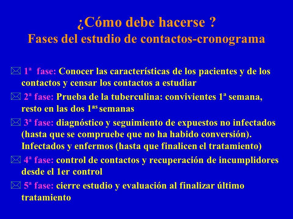 ¿Cómo debe hacerse ? Fases del estudio de contactos-cronograma * 1ª fase: Conocer las características de los pacientes y de los contactos y censar los