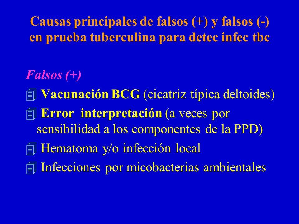 Causas principales de falsos (+) y falsos (-) en prueba tuberculina para detec infec tbc Falsos (+) 4 Vacunación BCG (cicatriz típica deltoides) 4 Err