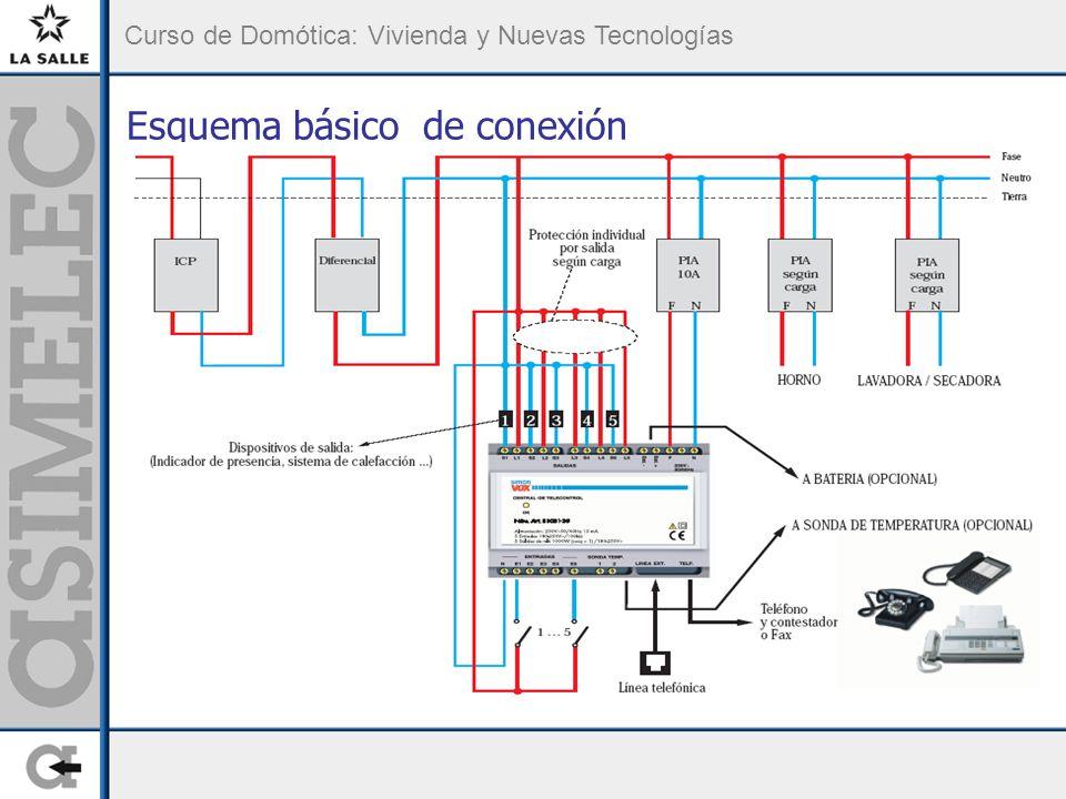 Curso de Domótica: Vivienda y Nuevas Tecnologías Esquema básico de conexión