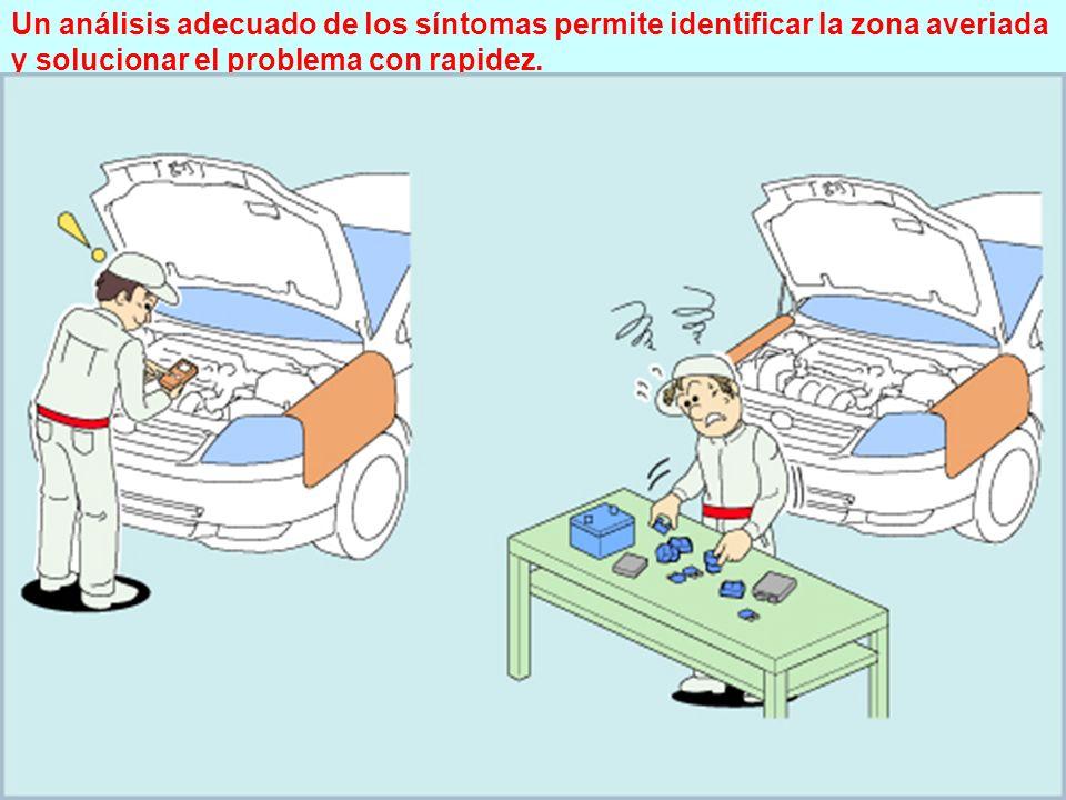 (4/17) Caso práctico 1- 1 Confirmación de síntomas Un análisis adecuado de los síntomas permite identificar la zona averiada y solucionar el problema con rapidez.