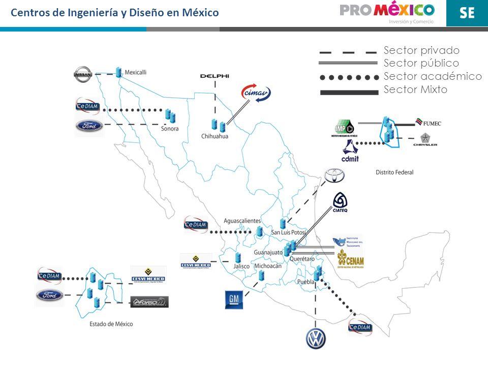 Centros de Ingeniería y Diseño en México Sector privado Sector público Sector académico Sector Mixto