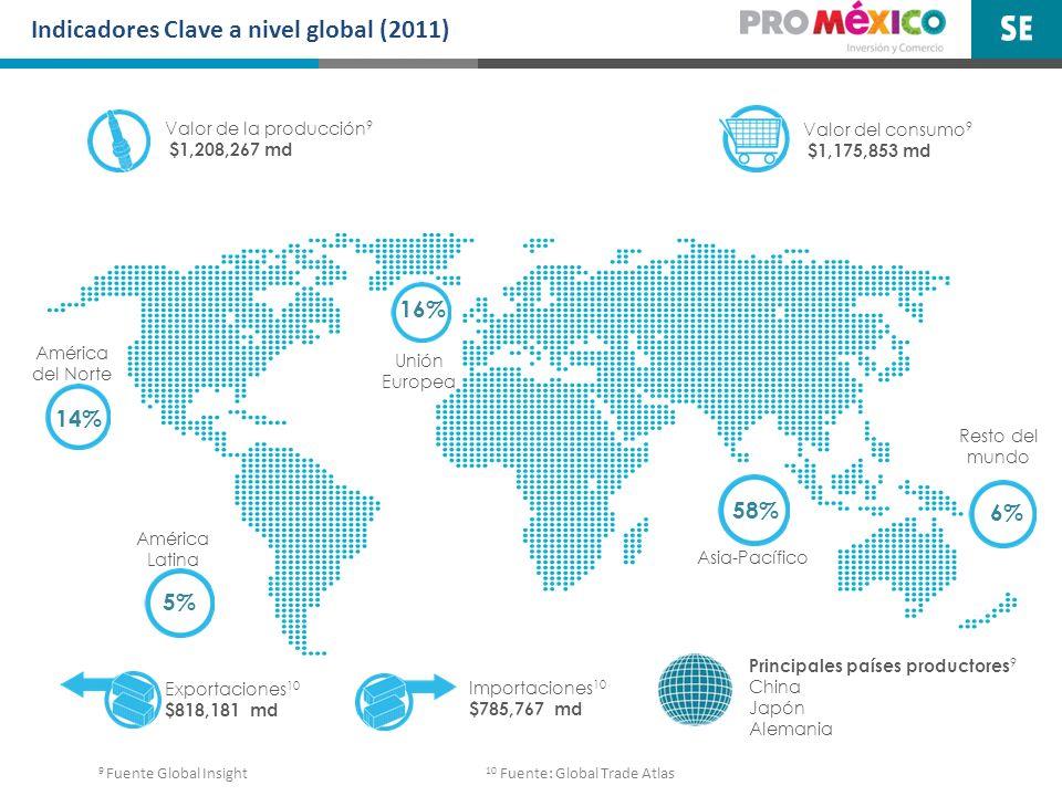 Indicadores Clave a nivel global (2011) Valor de la producción 9 $1,208,267 md Unión Europea Asia-Pacífico Resto del mundo América del Norte 16% 58% 6