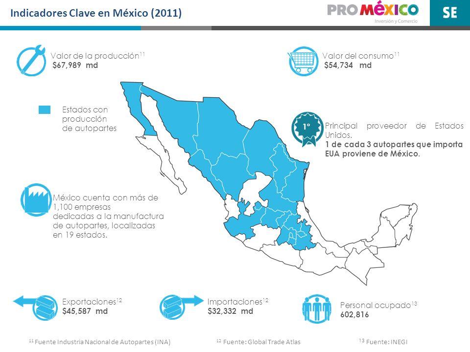 Indicadores Clave en México (2011) Valor de la producción 11 $67,989 md Valor del consumo 11 $54,734 md Exportaciones 12 $45,587 md Importaciones 12 $