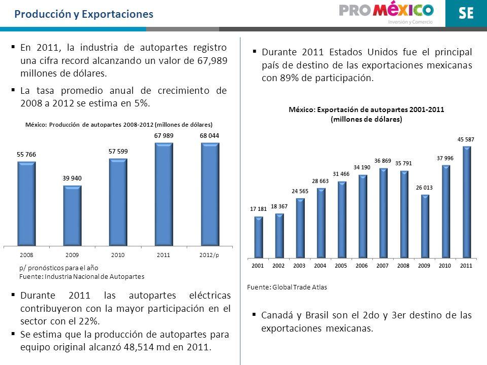 Producción y Exportaciones p/ pronósticos para el año Fuente: Industria Nacional de Autopartes Fuente: Global Trade Atlas En 2011, la industria de aut