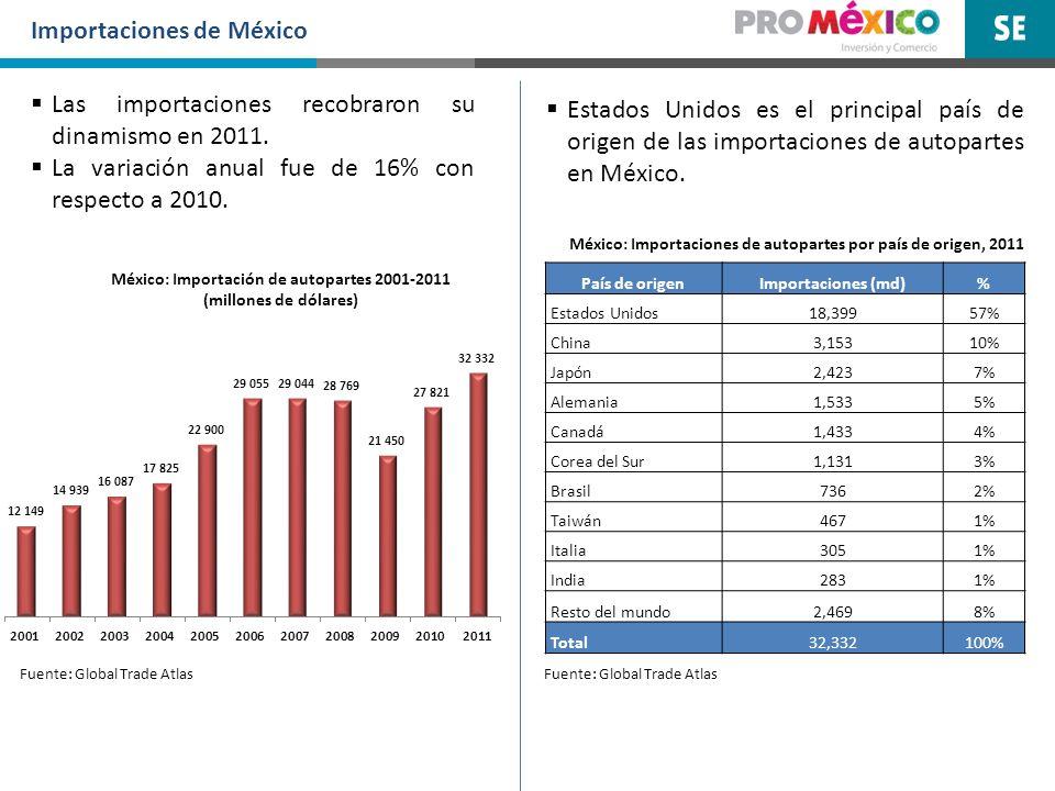 Importaciones de México Fuente: Global Trade Atlas México: Importaciones de autopartes por país de origen, 2011 Las importaciones recobraron su dinami