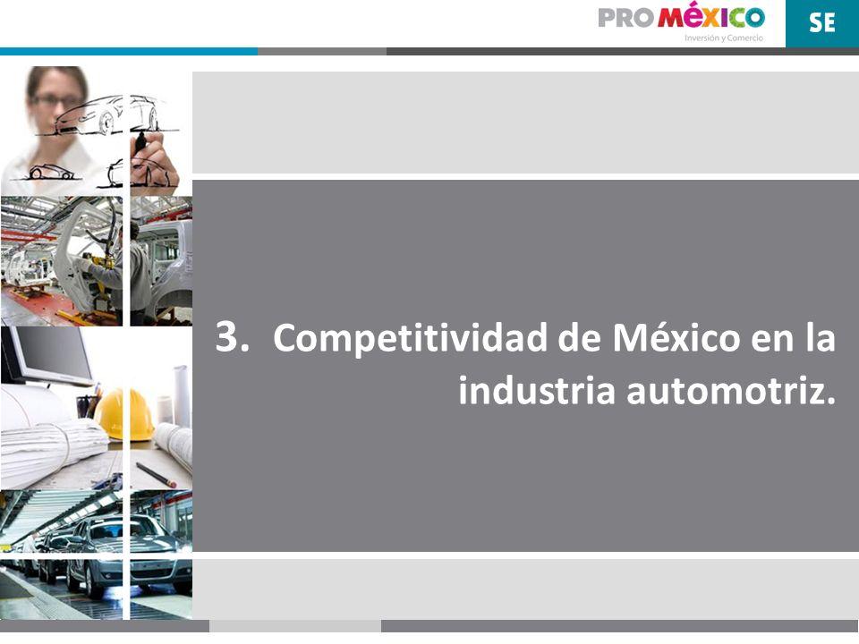 3. Competitividad de México en la industria automotriz.