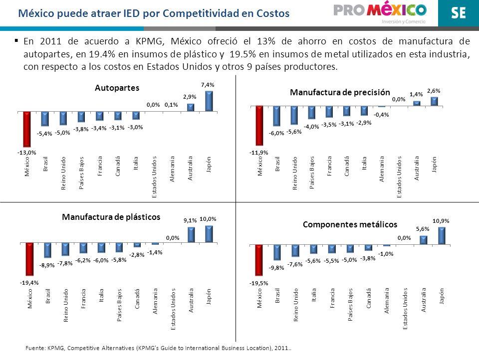 En 2011 de acuerdo a KPMG, México ofreció el 13% de ahorro en costos de manufactura de autopartes, en 19.4% en insumos de plástico y 19.5% en insumos