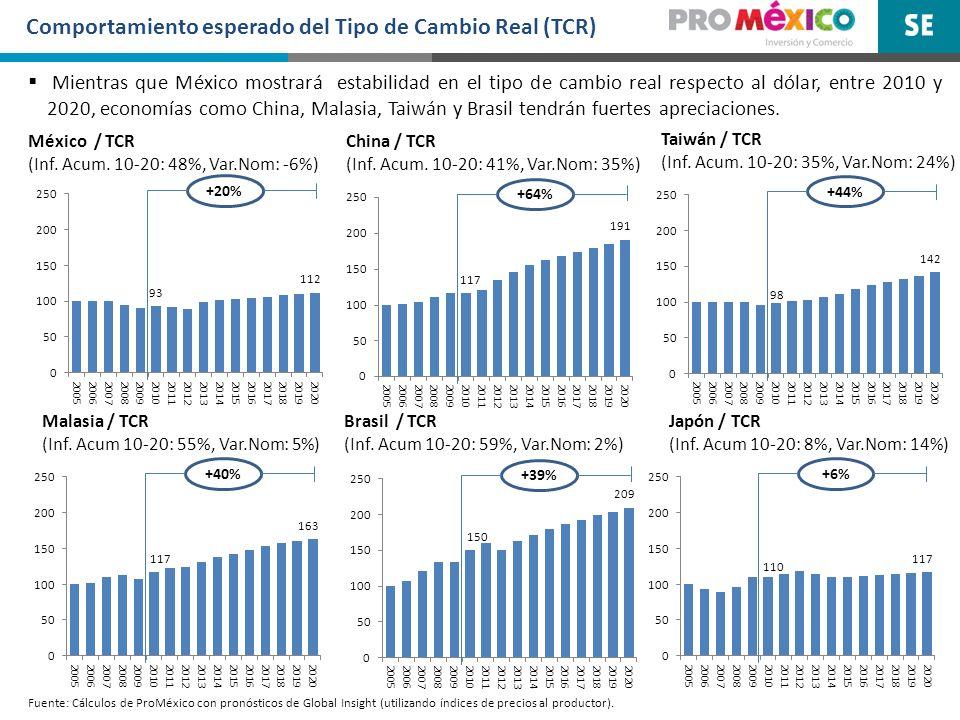 Comportamiento esperado del Tipo de Cambio Real (TCR) Brasil / TCR (Inf. Acum 10-20: 59%, Var.Nom: 2%) +39% Mientras que México mostrará estabilidad e