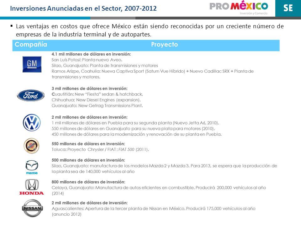 Inversiones Anunciadas en el Sector, 2007-2012 Las ventajas en costos que ofrece México están siendo reconocidas por un creciente número de empresas d