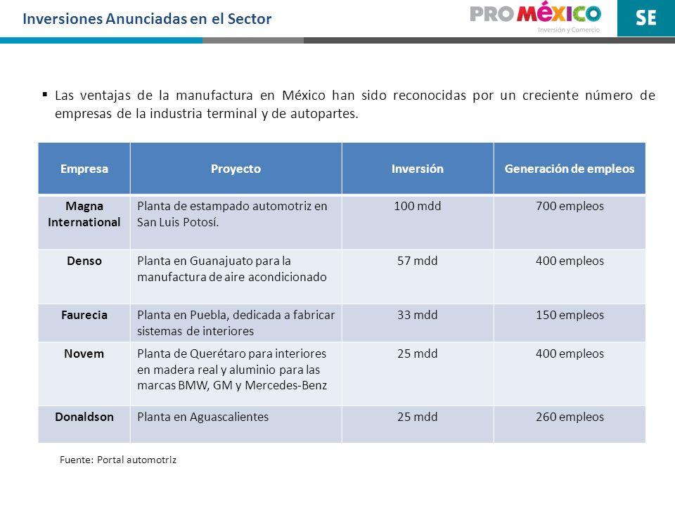 Inversiones Anunciadas en el Sector Las ventajas de la manufactura en México han sido reconocidas por un creciente número de empresas de la industria