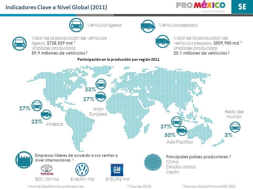 Indicadores Clave a Nivel Global (2011) Valor de la producción de vehículos ligeros, $728,529 md 1 Unidades producidas 59.9 millones de vehículos 2 Va