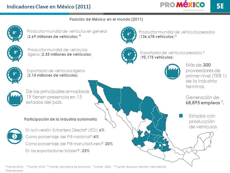 Indicadores Clave en México (2011) Productor mundial de vehículos ligeros ( 2.55 millones de vehículos ) 8° 5° Productor mundial de vehículos pesados