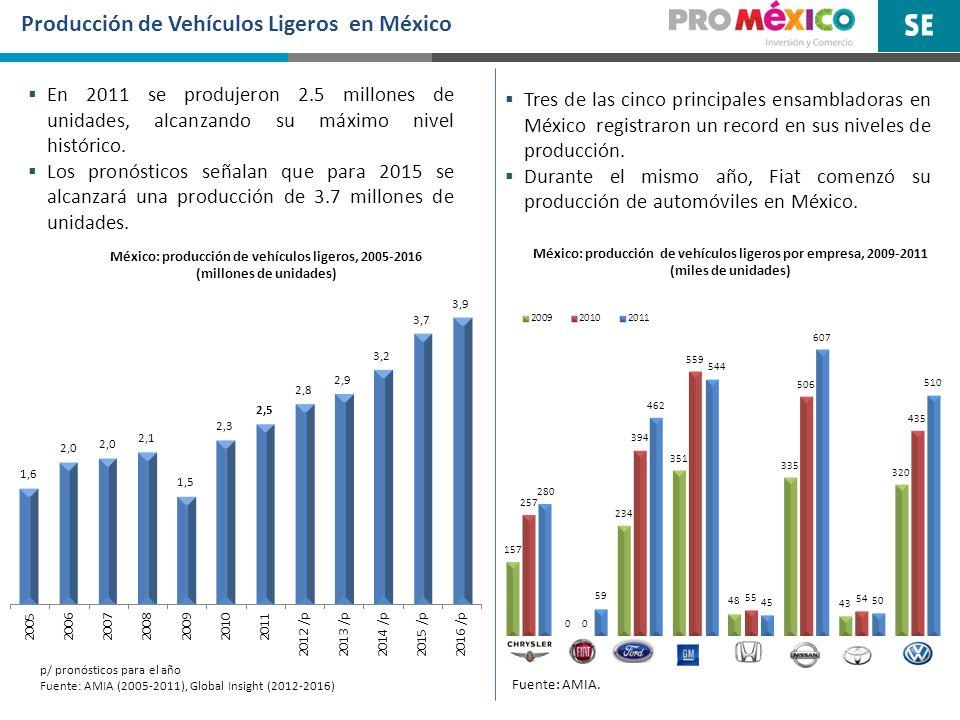 Producción de Vehículos Ligeros en México México: producción de vehículos ligeros, 2005-2016 (millones de unidades) p/ pronósticos para el año Fuente: