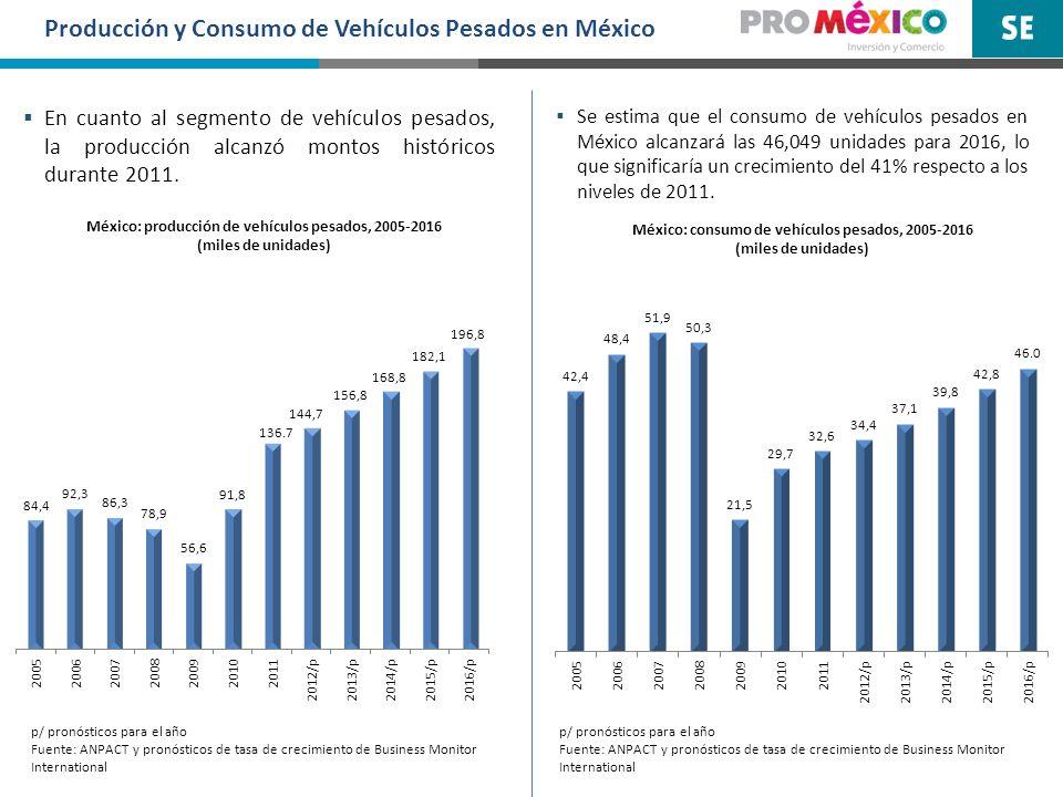 En cuanto al segmento de vehículos pesados, la producción alcanzó montos históricos durante 2011. p/ pronósticos para el año Fuente: ANPACT y pronósti