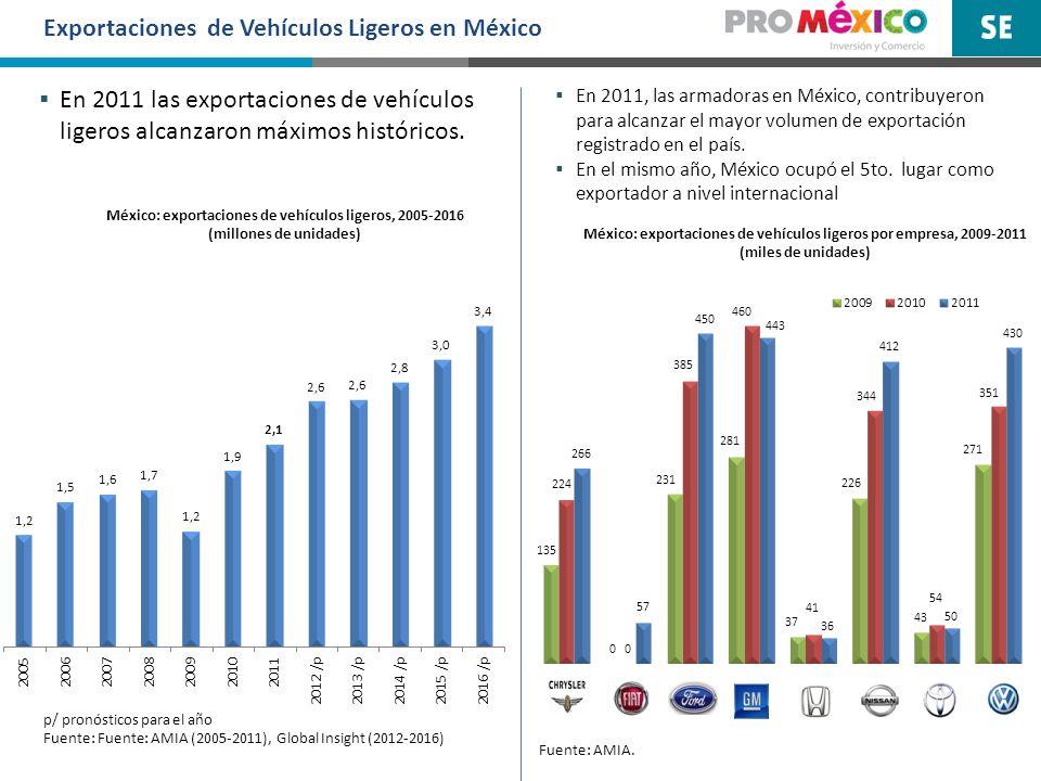 Exportaciones de Vehículos Ligeros en México México: exportaciones de vehículos ligeros por empresa, 2009-2011 (miles de unidades) México: exportacion