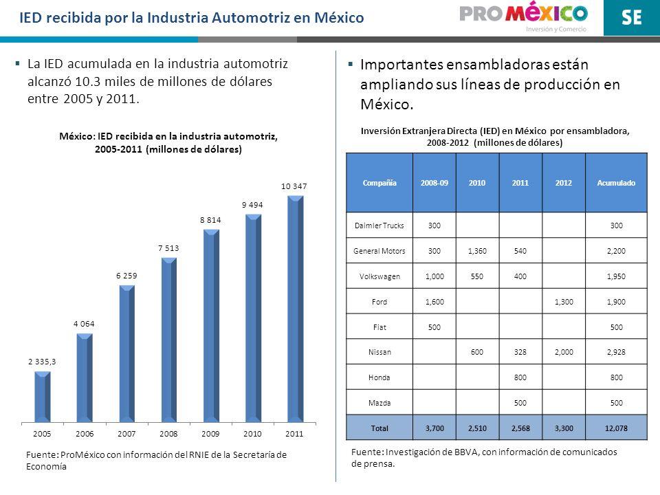 IED recibida por la Industria Automotriz en México Fuente: ProMéxico con información del RNIE de la Secretaría de Economía La IED acumulada en la indu
