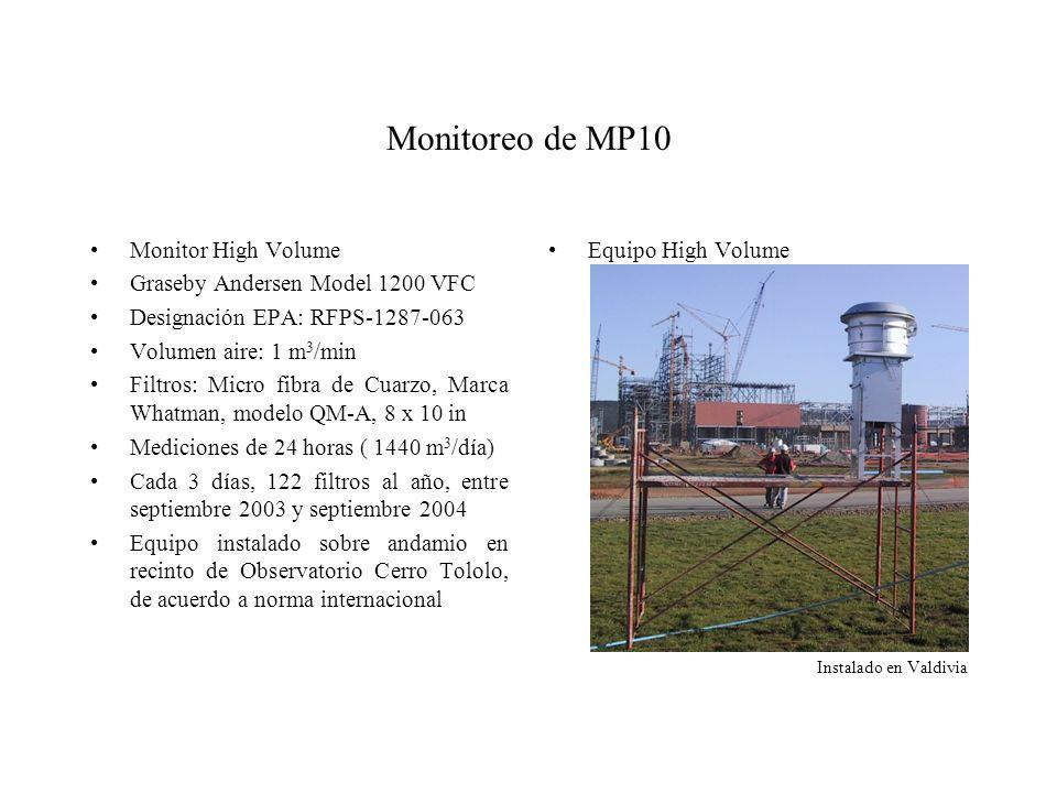 Monitoreo de MP10 Monitor High Volume Graseby Andersen Model 1200 VFC Designación EPA: RFPS-1287-063 Volumen aire: 1 m 3 /min Filtros: Micro fibra de