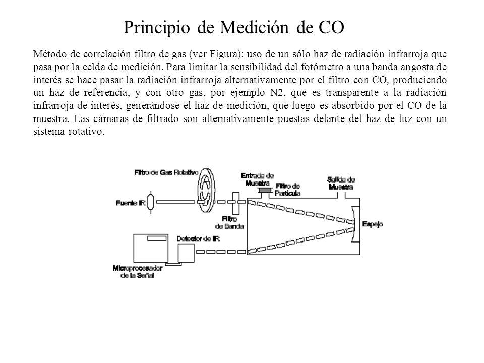 Principio de Medición de CO Método de correlación filtro de gas (ver Figura): uso de un sólo haz de radiación infrarroja que pasa por la celda de medi