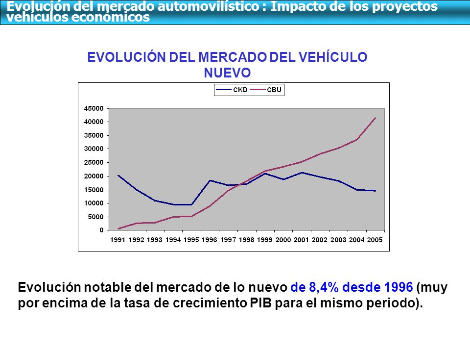 EVOLUCIÓN DEL MERCADO DEL VEHÍCULO NUEVO Evolución notable del mercado de lo nuevo de 8,4% desde 1996 (muy por encima de la tasa de crecimiento PIB para el mismo periodo).