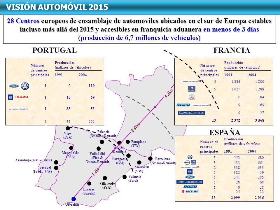 20041991 Número de centros principales 11001 Producción (millares de vehículos) 232433 69101 53331 20041991 Número de centros principales 6614333 Producción (millares de vehículos) 2 9362 09913 4593821 68281 01 3853411 22251 6805523 6333382 FRANCIA ESPAÑA PORTUGAL Vigo (PSA) Palencia (Nissan – Renault) Valladolid (Fiat & Nissan-Renault) Mangualde (PSA) Azambuja (GM – Isuzu) Setubal (Ford – VW) Linares (Suzuki) Villaverde (PSA) Valencia (Ford) Martorell (VW) Barcelona (Nissan-Renault) Saragosse (GM) Pamplona (VW) Vitoria (Daimler) Gibraltar 1 día 2 jours 2 días 3 días 20041991 Nú mero de centros principales 1 8001 3365 Producción (millares de vehículos) 3 5682 37213 1 2881 0275 18401 16991 12701 28 Centros europeos de ensamblaje de automóviles ubicados en el sur de Europa estables incluso más allá del 2015 y accesibles en franquicia aduanera en menos de 3 días (producción de 6,7 millones de vehículos) VISIÓN AUTOMÓVIL 2015