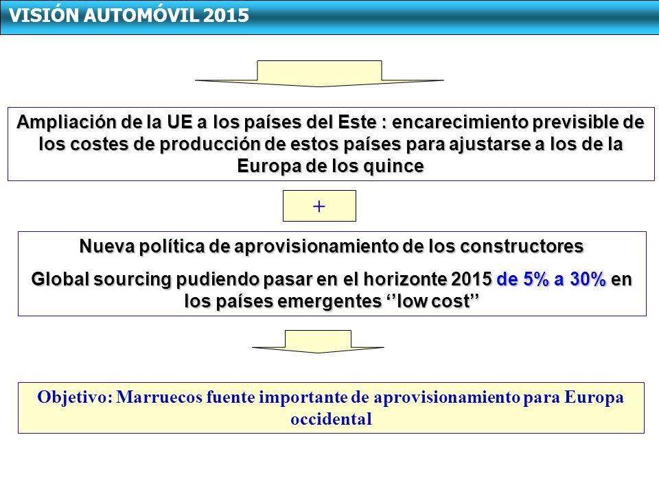 Ampliación de la UE a los países del Este : encarecimiento previsible de los costes de producción de estos países para ajustarse a los de la Europa de los quince Nueva política de aprovisionamiento de los constructores Global sourcing pudiendo pasar en el horizonte 2015 de 5% a 30% en los países emergentes low cost + Objetivo: Marruecos fuente importante de aprovisionamiento para Europa occidental VISIÓN AUTOMÓVIL 2015
