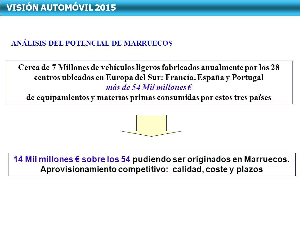Cerca de 7 Millones de vehículos ligeros fabricados anualmente por los 28 centros ubicados en Europa del Sur: Francia, España y Portugal más de 54 Mil millones de equipamientos y materias primas consumidas por estos tres païses 14 Mil millones sobre los 54 pudiendo ser originados en Marruecos.
