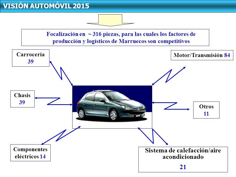 Focalización en ~ 316 piezas, para las cuales los factores de producción y logísticos de Marruecos son competitivos VISIÓN AUTOMÓVIL 2015 Carrocería 39 Chasis 39 Componentes eléctricos 14 Motor/Transmisión 84 Sistema de calefacción/aire acondicionado 21 Otros 11