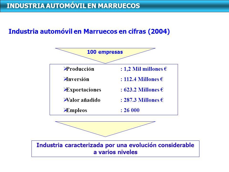 INDUSTRIA AUTOMÓVIL EN MARRUECOS Industria automóvil en Marruecos en cifras (2004) Producción: 1,2 Mil millones Inversión: 112.4 Millones Exportacione