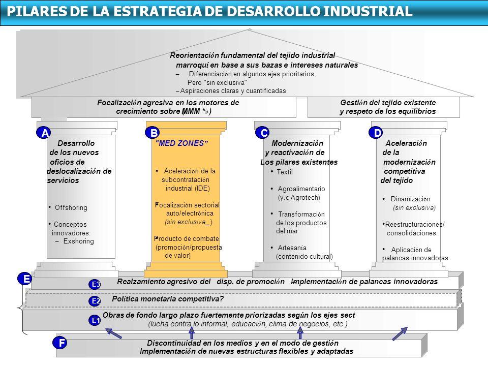 PILARES DE LA ESTRATEGIA DE DESARROLLO INDUSTRIAL