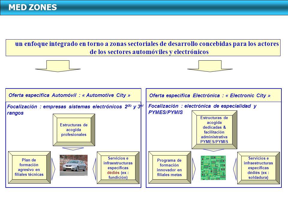 Oferta específica Electrónica : « Electronic City » Estructuras de acogida dedicadas & facilitación administrativa PYMES/PYMIS Programa de formación i