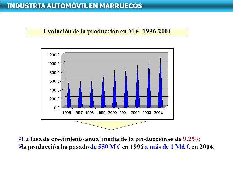 La tasa de crecimiento anual media de la producción es de 9.2%; la producción ha pasado de 550 M en 1996 a más de 1 Md en 2004. Evolución de la produc