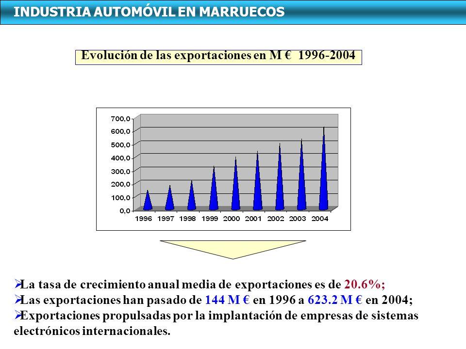 Evolución de las exportaciones en M 1996-2004 La tasa de crecimiento anual media de exportaciones es de 20.6%; Las exportaciones han pasado de 144 M e