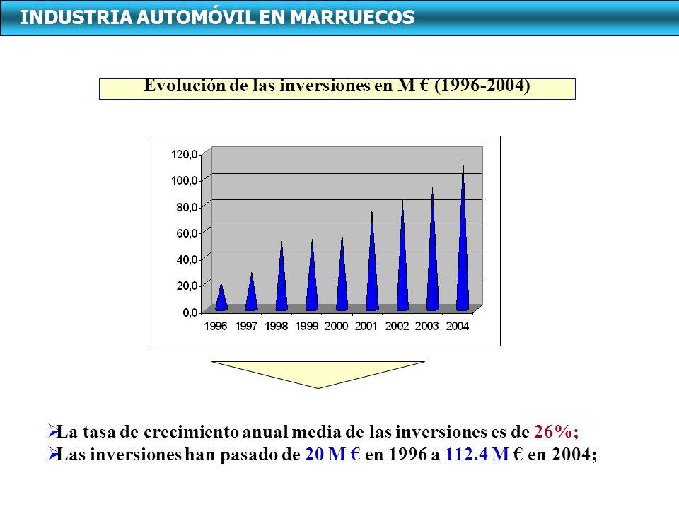 Evolución de las inversiones en M (1996-2004) La tasa de crecimiento anual media de las inversiones es de 26%; Las inversiones han pasado de 20 M en 1