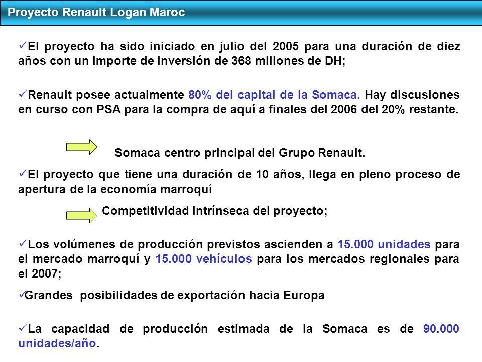Proyecto Renault Logan Maroc El proyecto ha sido iniciado en julio del 2005 para una duración de diez años con un importe de inversión de 368 millones de DH; Renault posee actualmente 80% del capital de la Somaca.