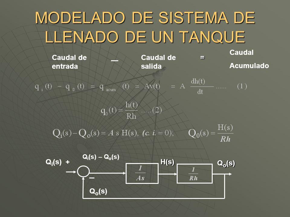 Caudal de salida Caudal Acumulado = Q i (s) + Q o (s) H(s) Q i (s) – Q o (s) Caudal de entrada