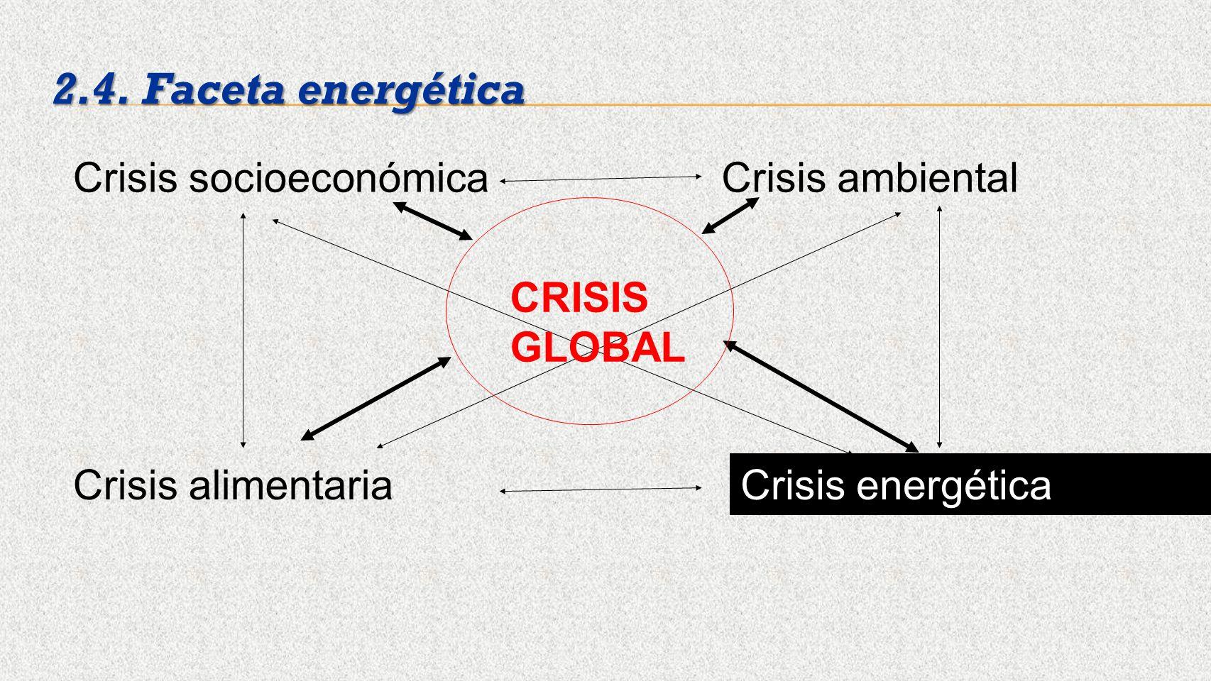 Crisis socioeconómicaCrisis ambiental Crisis alimentariaCrisis energética 2.4. Faceta energética CRISIS GLOBAL